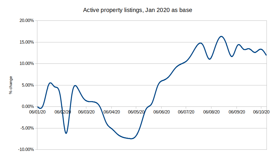 Active property listings, Jan 2020 base
