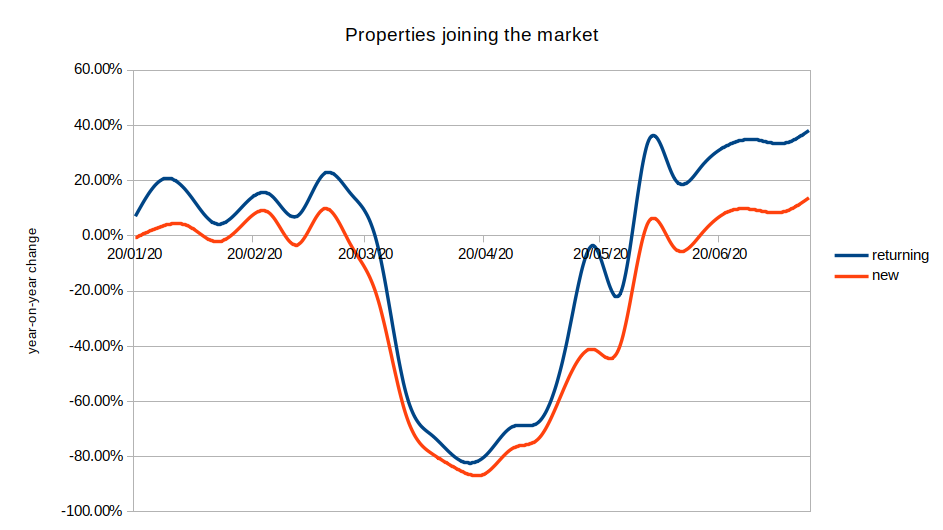 Properties joining the market, year-on-year change 2020