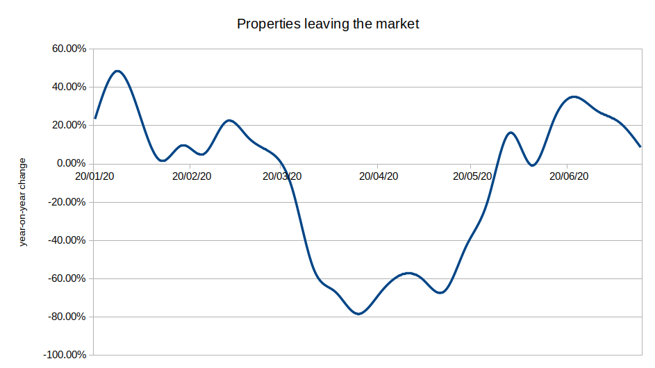 Properties leaving the market, year-on-year change 2020