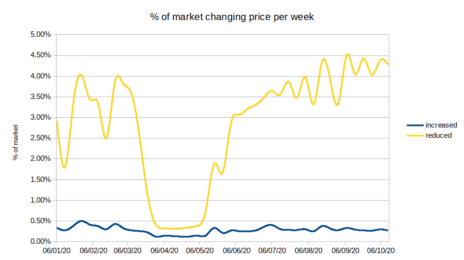 Properties changing price per week