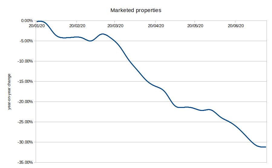 Marketed properties year-on-year change 2020