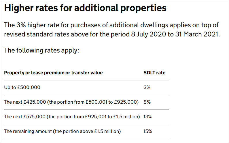SDLT reduced rates from July 2020 for additional homes