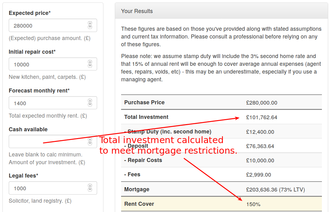 Buy-to-let calculation of minimum investment