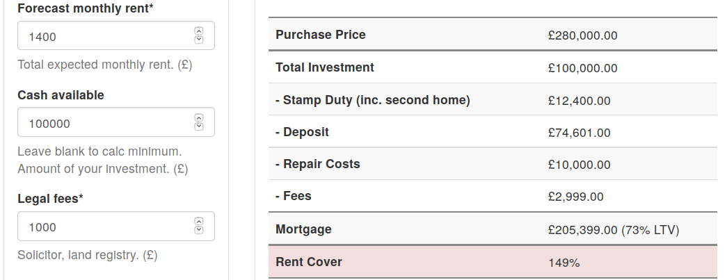 Buy-to-let calculator, too little investment