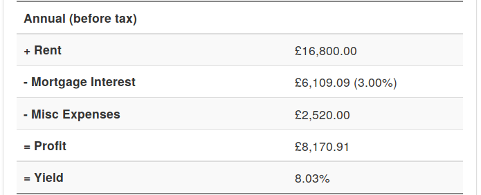 Buy-to-let profit calculator annual forecast