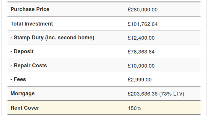 Buy-to-let profit calculator investment results
