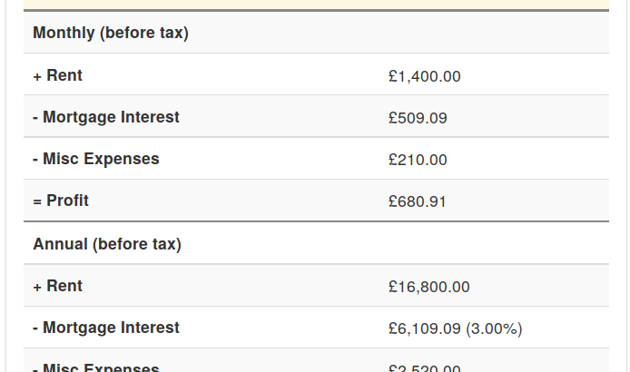 Glossary of fields in our free buy-to-let profit calculator