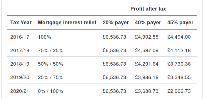 Buy-to-let profit calculator mortgage interest tax change forecast