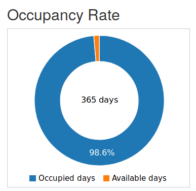 Property occupancy rate